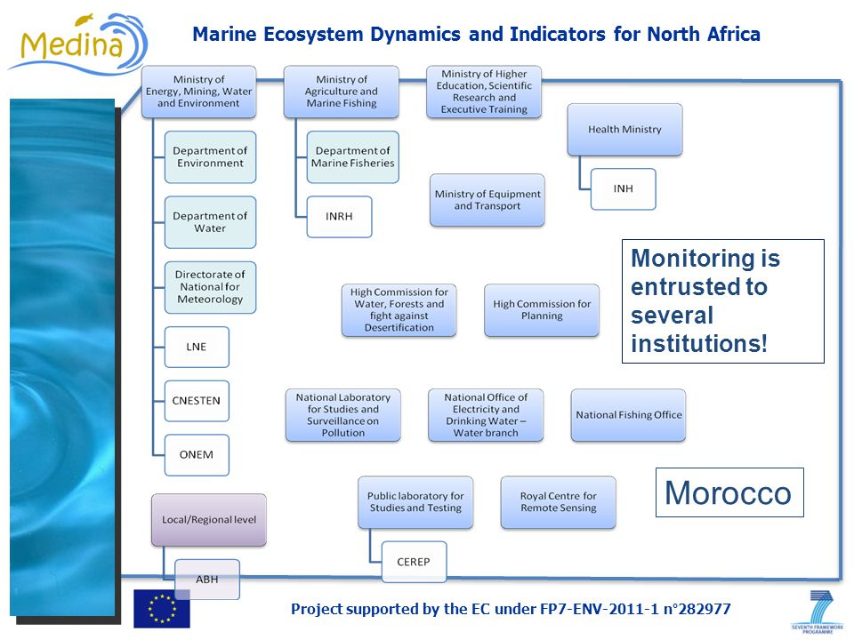 Project supported by the EC under FP7-ENV-2011-1 n°282977 Marine Ecosystem Dynamics and Indicators for North Africa Morocco Monitoring is entrusted to several institutions!