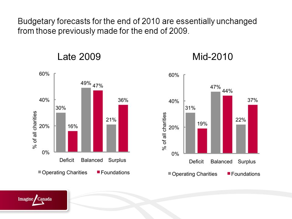 Late 2009Mid-2010 Budgetary forecasts for the end of 2010 are essentially unchanged from those previously made for the end of 2009.