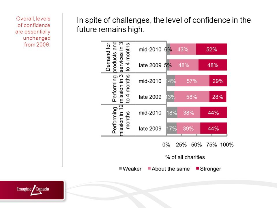 In spite of challenges, the level of confidence in the future remains high.