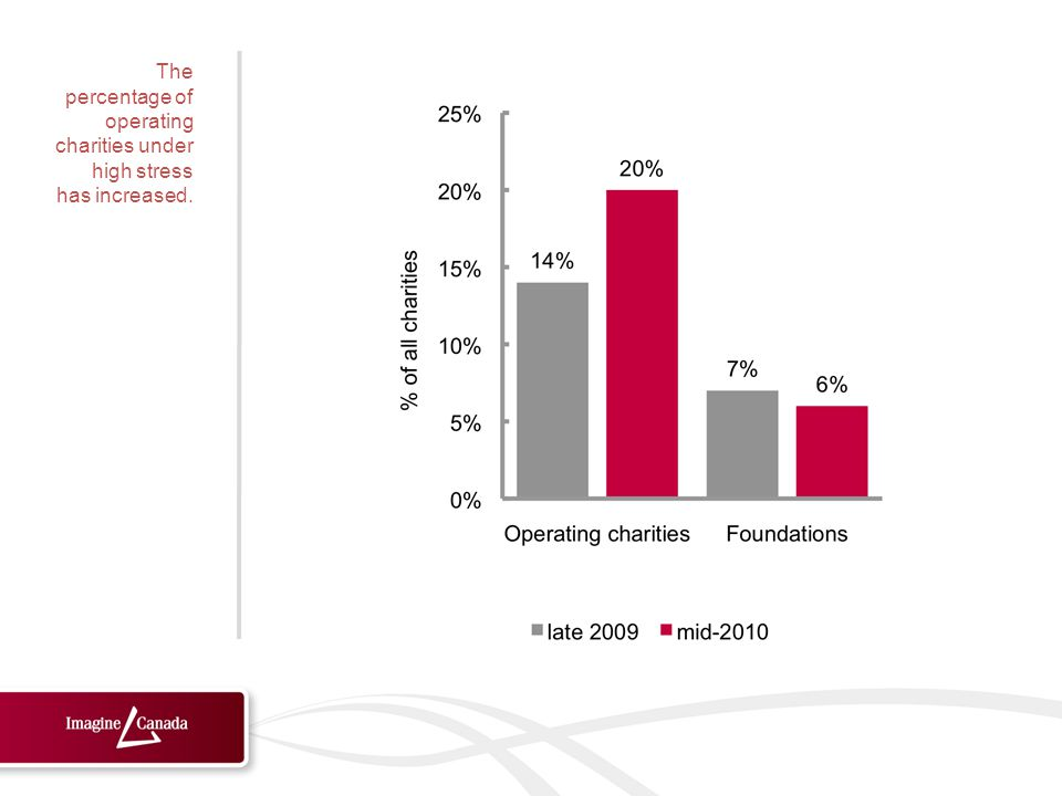 The percentage of operating charities under high stress has increased.