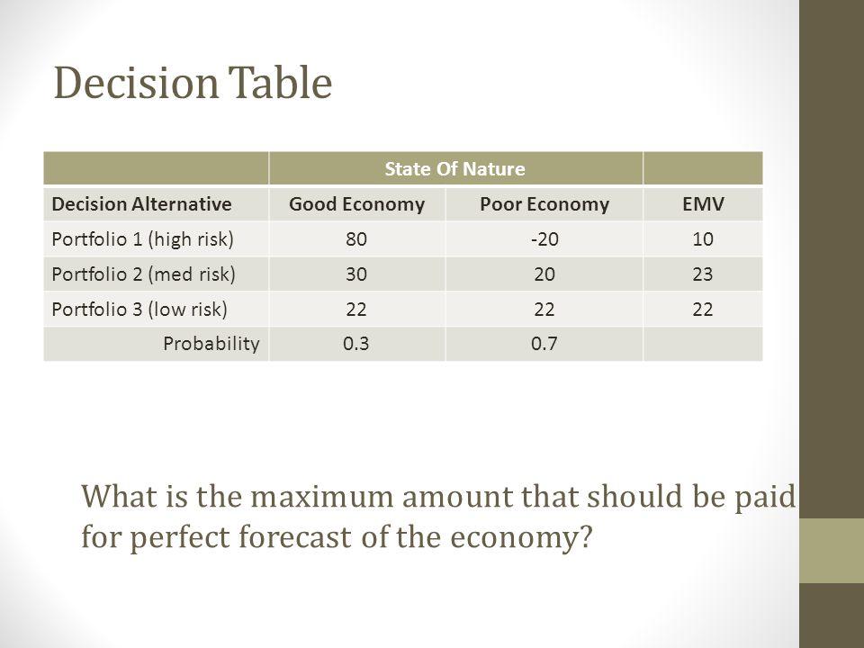 Decision Table State Of Nature Decision AlternativeGood EconomyPoor EconomyEMV Portfolio 1 (high risk)80-2010 Portfolio 2 (med risk)302023 Portfolio 3