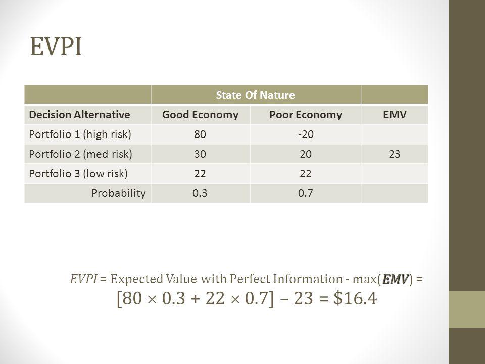 EVPI State Of Nature Decision AlternativeGood EconomyPoor EconomyEMV Portfolio 1 (high risk)80-20 Portfolio 2 (med risk)302023 Portfolio 3 (low risk)2