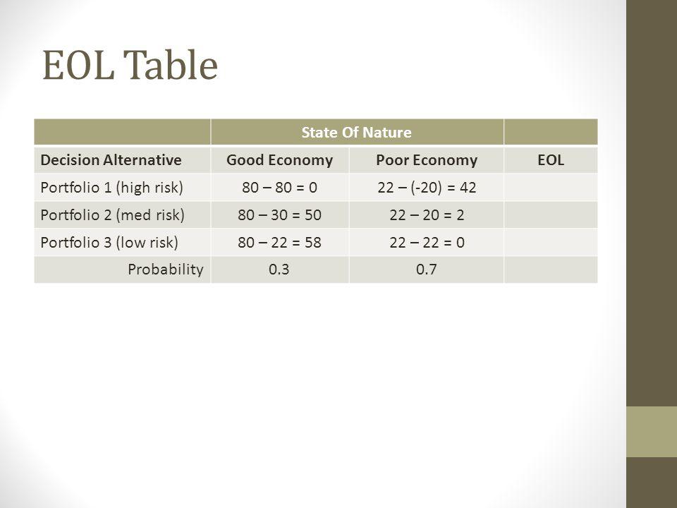 EOL Table State Of Nature Decision AlternativeGood EconomyPoor EconomyEOL Portfolio 1 (high risk)80 – 80 = 022 – (-20) = 42 Portfolio 2 (med risk)80 –