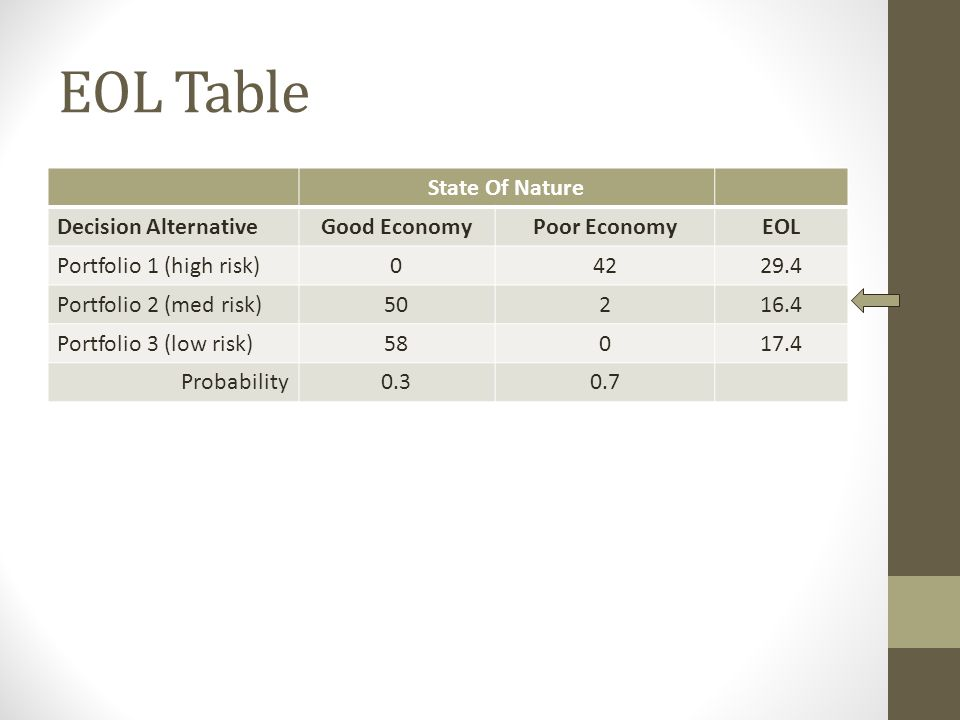 EOL Table State Of Nature Decision AlternativeGood EconomyPoor EconomyEOL Portfolio 1 (high risk)04229.4 Portfolio 2 (med risk)50216.4 Portfolio 3 (lo
