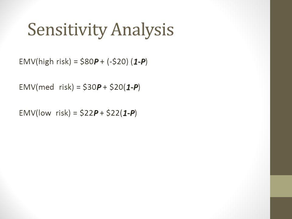 Sensitivity Analysis P1-P EMV(high risk) = $80P + (-$20) (1-P) P1-P EMV(med risk) = $30P + $20(1-P) P1-P EMV(low risk) = $22P + $22(1-P)