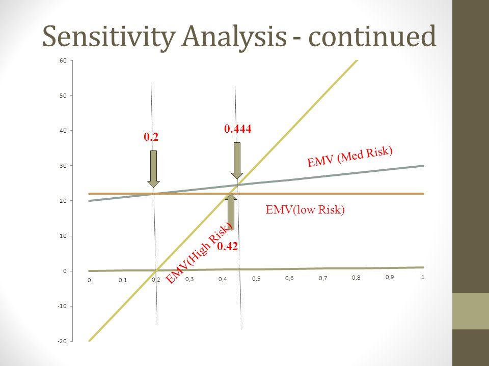 Sensitivity Analysis - continued EMV (Med Risk) EMV(High Risk) 0.444 0.2 EMV(low Risk)