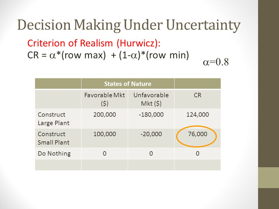 Decision Making Under Uncertainty Criterion of Realism (Hurwicz): CR = *(row max) + (1- )*(row min) =0.8 States of Nature Favorable Mkt ($) Unfavorabl