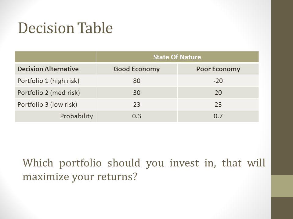 Decision Table State Of Nature Decision AlternativeGood EconomyPoor Economy Portfolio 1 (high risk)80-20 Portfolio 2 (med risk)3020 Portfolio 3 (low r