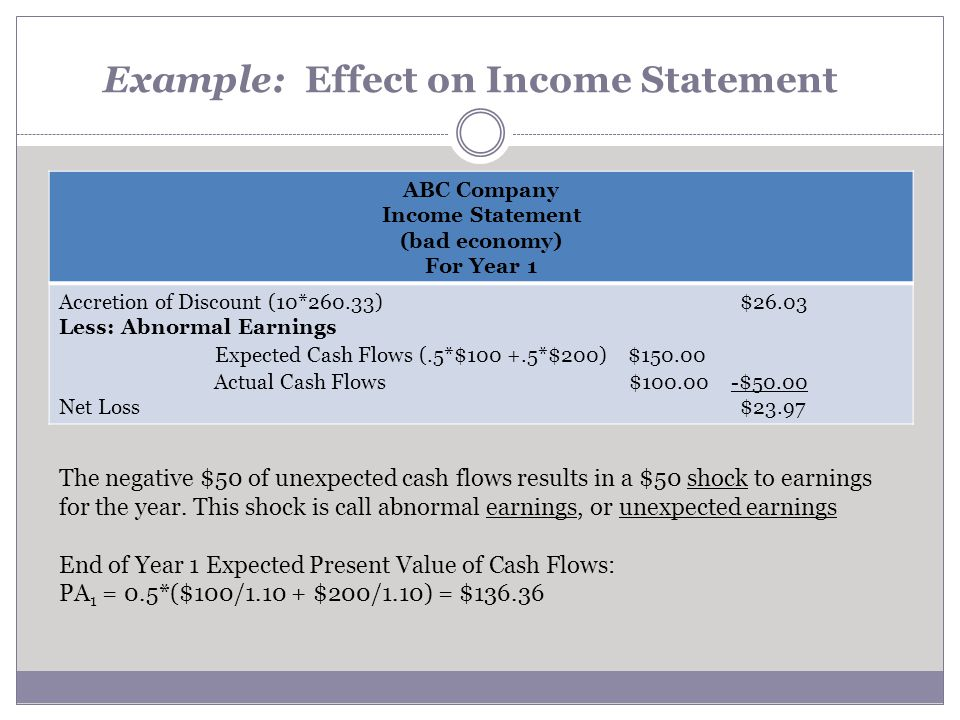 Example: Effect on Income Statement Insert Marcus updated table ABC Company Income Statement (bad economy) For Year 1 Accretion of Discount (10*260.33