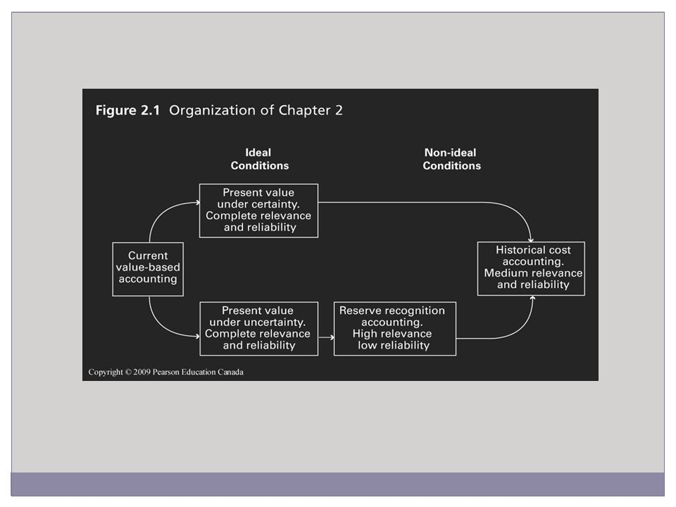 Revenue Recognition Accounting (RRA) Current value model when ideal conditions do not exist SFAS 69 – applies to publicly traded oil and gas companies Requires management judgment in determining proved reserves Revenue recognized when reserves are determined to be proved Set discount rate of 10% Adjustments to estimates in present value calculation are required