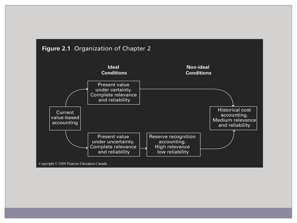 Present Value Model under Certainty 7.