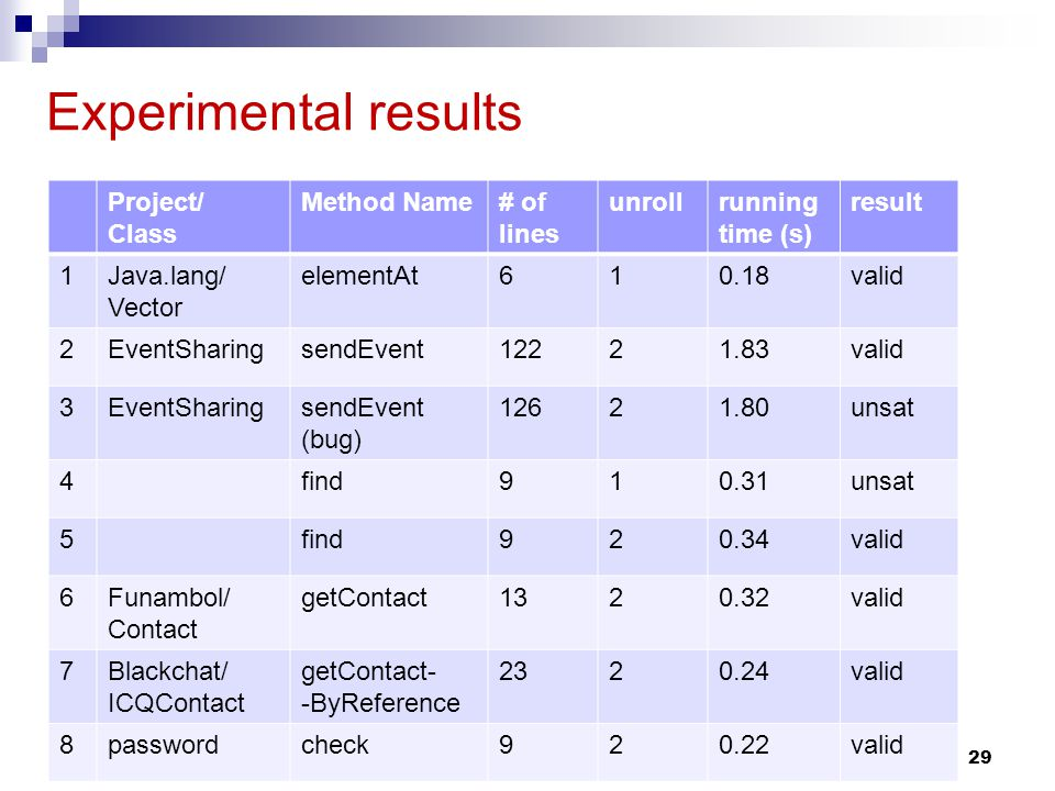 Experimental results 29 Project/ Class Method Name# of lines unrollrunning time (s) result 1Java.lang/ Vector elementAt610.18valid 2EventSharingsendEvent12221.83valid 3EventSharingsendEvent (bug) 12621.80unsat 4find910.31unsat 5find920.34valid 6Funambol/ Contact getContact1320.32valid 7Blackchat/ ICQContact getContact- -ByReference 2320.24valid 8passwordcheck920.22valid