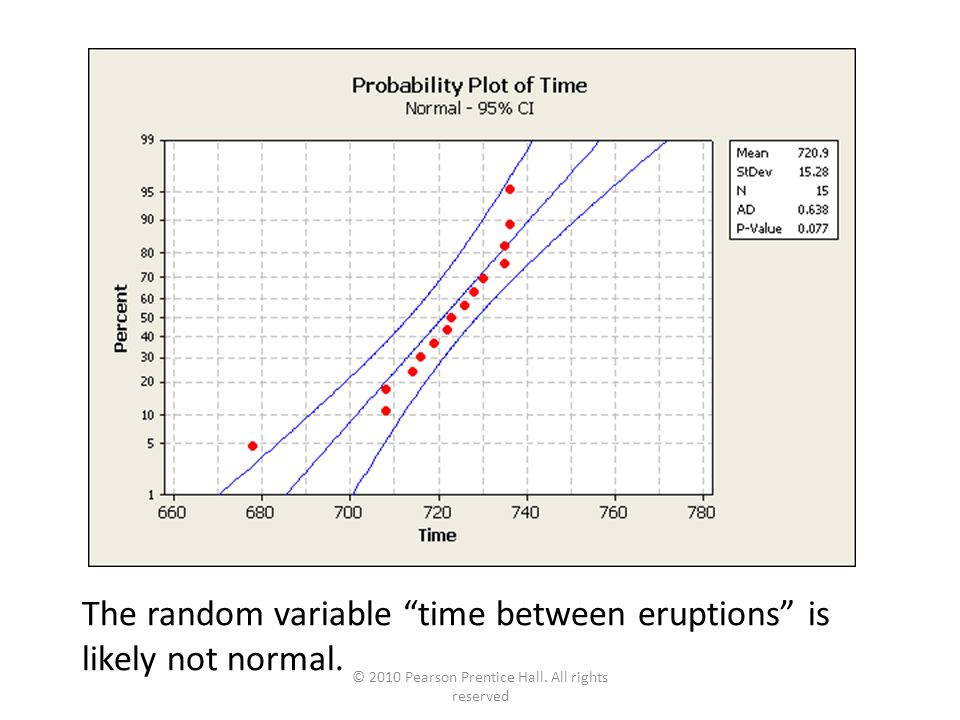© 2010 Pearson Prentice Hall. All rights reserved The random variable time between eruptions is likely not normal. 7-33