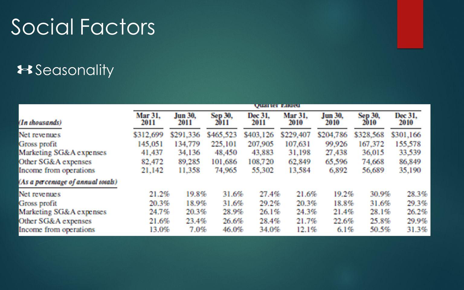 Social Factors Seasonality