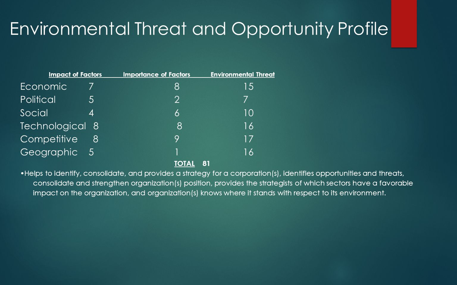 Environmental Threat and Opportunity Profile Impact of Factors Importance of Factors Environmental Threat Economic 7 8 15 Political 5 2 7 Social 4 6 1