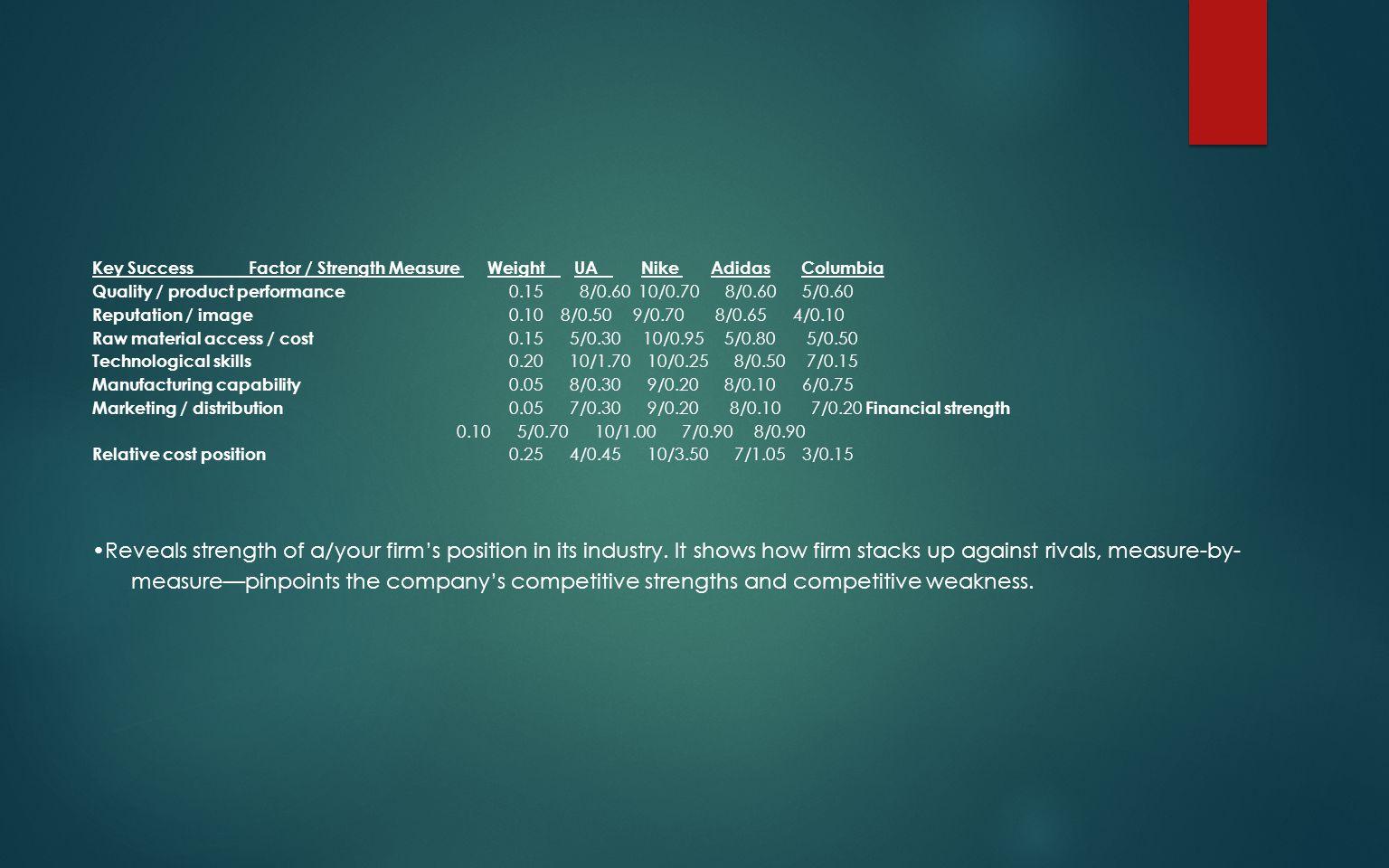 Key Success Factor / Strength Measure Weight UA Nike Adidas Columbia Quality / product performance 0.15 8/0.60 10/0.70 8/0.60 5/0.60 Reputation / imag