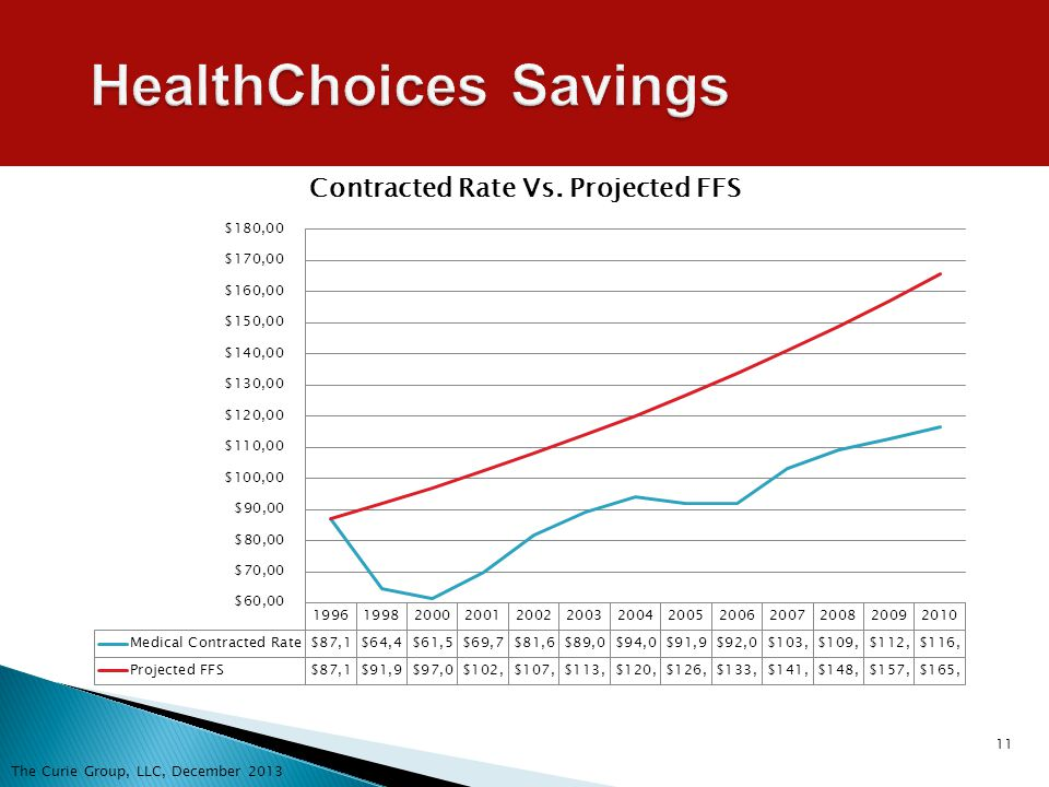 11 HealthChoices Savings The Curie Group, LLC, December 2013