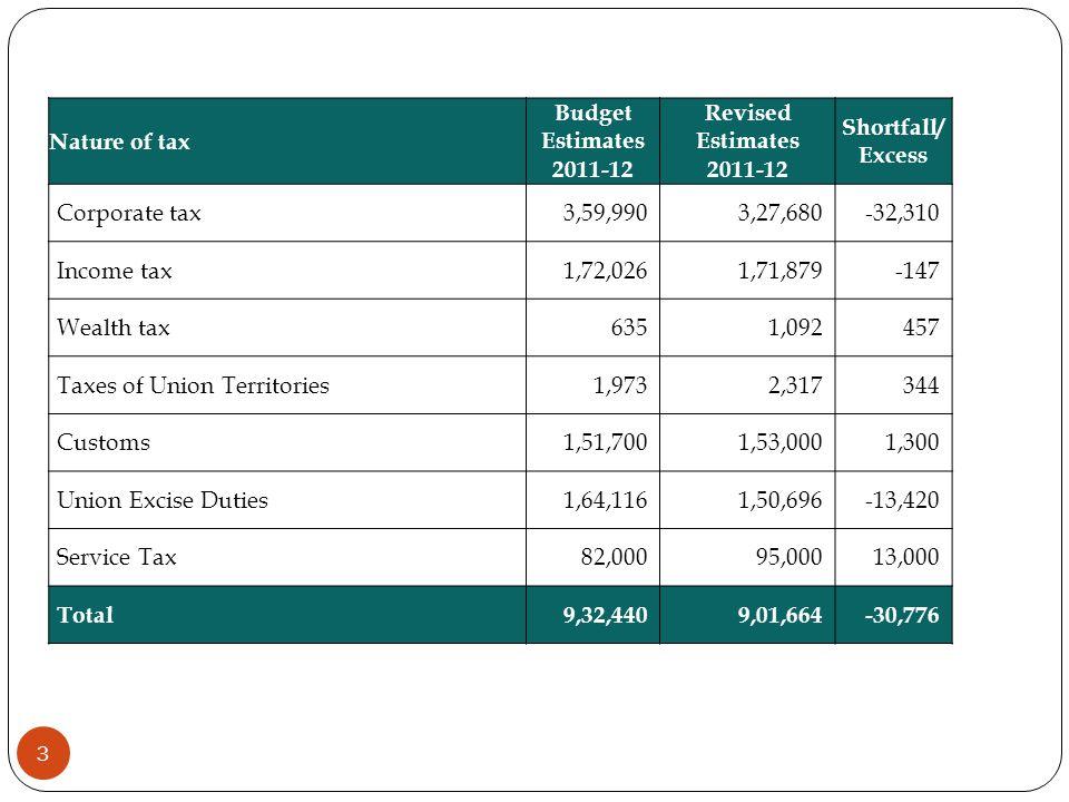 Nature of tax Budget Estimates 2011-12 Revised Estimates 2011-12 Shortfall/ Excess Corporate tax3,59,9903,27,680-32,310 Income tax1,72,0261,71,879-147