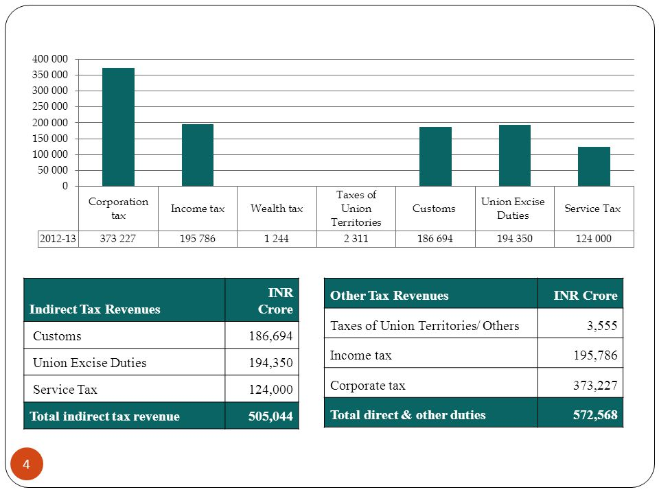 Indirect Tax Revenues INR Crore Customs 186,694 Union Excise Duties194,350 Service Tax124,000 Total indirect tax revenue505,044 Other Tax RevenuesINR