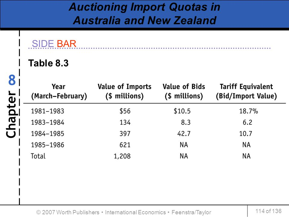 Chapter SIDE BAR 114 of 136 8 © 2007 Worth Publishers International Economics Feenstra/Taylor Auctioning Import Quotas in Australia and New Zealand Ta