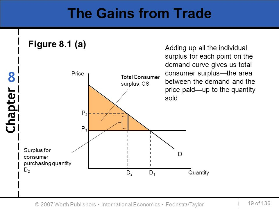 Chapter 19 of 136 8 © 2007 Worth Publishers International Economics Feenstra/Taylor The Gains from Trade D P1P1 Price D 2 D 1 Quantity Total Consumer