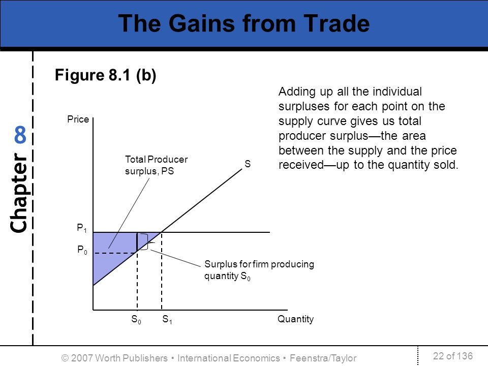 Chapter 22 of 136 8 © 2007 Worth Publishers International Economics Feenstra/Taylor The Gains from Trade S Price S 0 S 1 Quantity Total Producer surpl