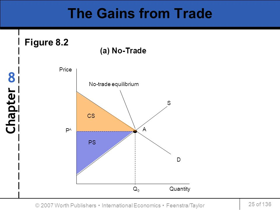 Chapter 25 of 136 8 © 2007 Worth Publishers International Economics Feenstra/Taylor The Gains from Trade A PAPA D Price S Q 0 Quantity CS PS No-trade