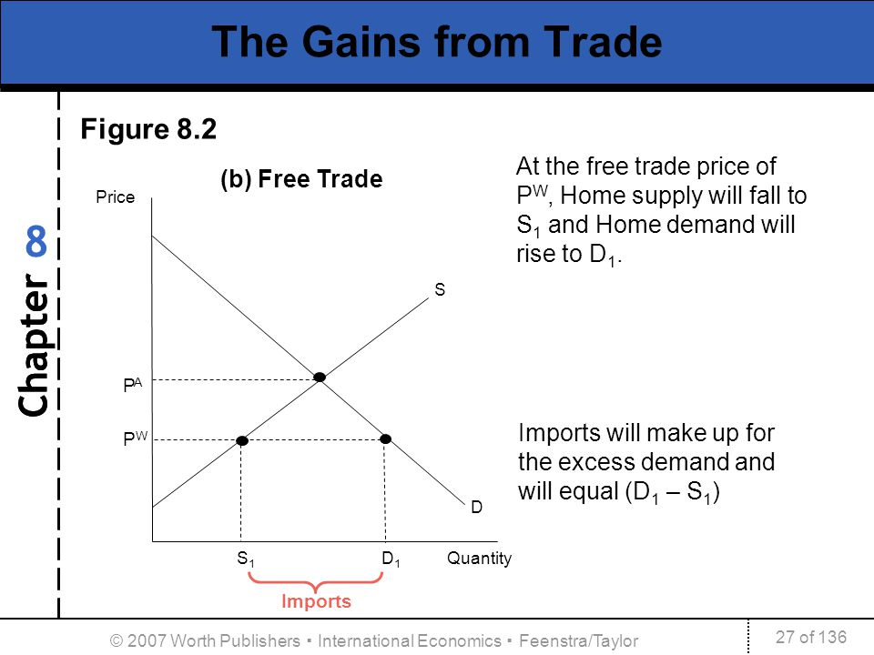 Chapter 27 of 136 8 © 2007 Worth Publishers International Economics Feenstra/Taylor The Gains from Trade PAPWPAPW Price S 1 D 1 Quantity S D Figure 8.