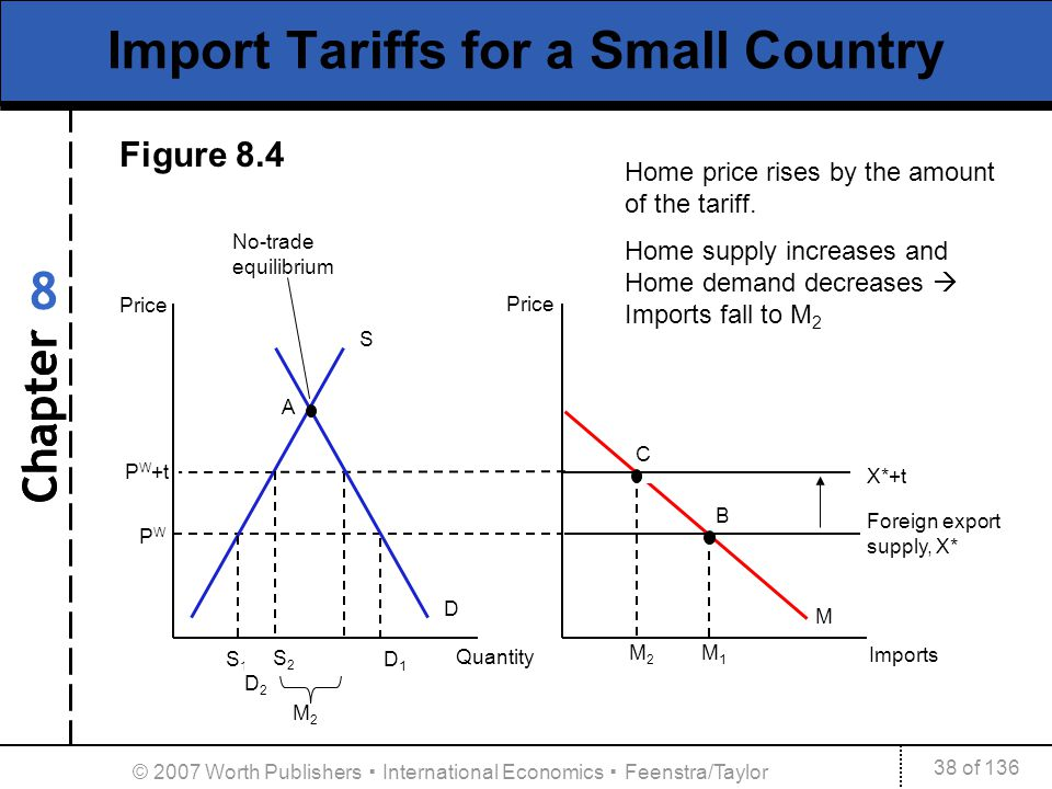 Chapter 38 of 136 8 © 2007 Worth Publishers International Economics Feenstra/Taylor Quantity M1M1 Imports Foreign export supply, X* B Import Tariffs f