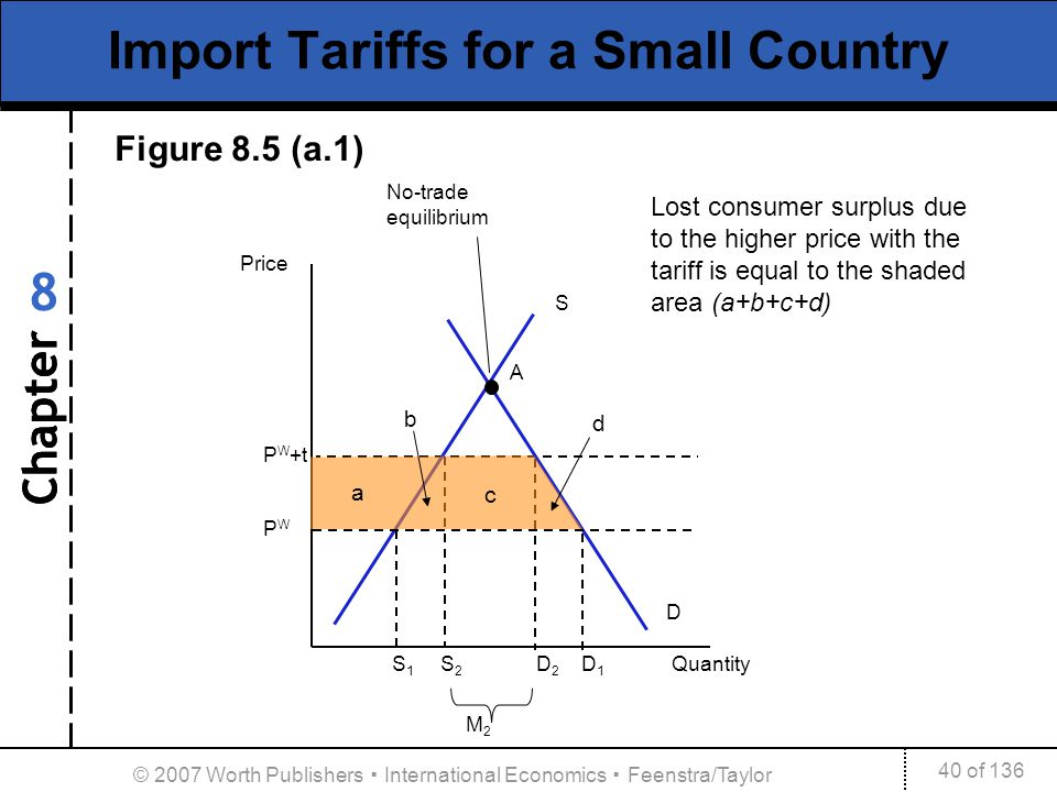 Chapter 40 of 136 8 © 2007 Worth Publishers International Economics Feenstra/Taylor P W +t P W Import Tariffs for a Small Country A D Price S S 1 S 2