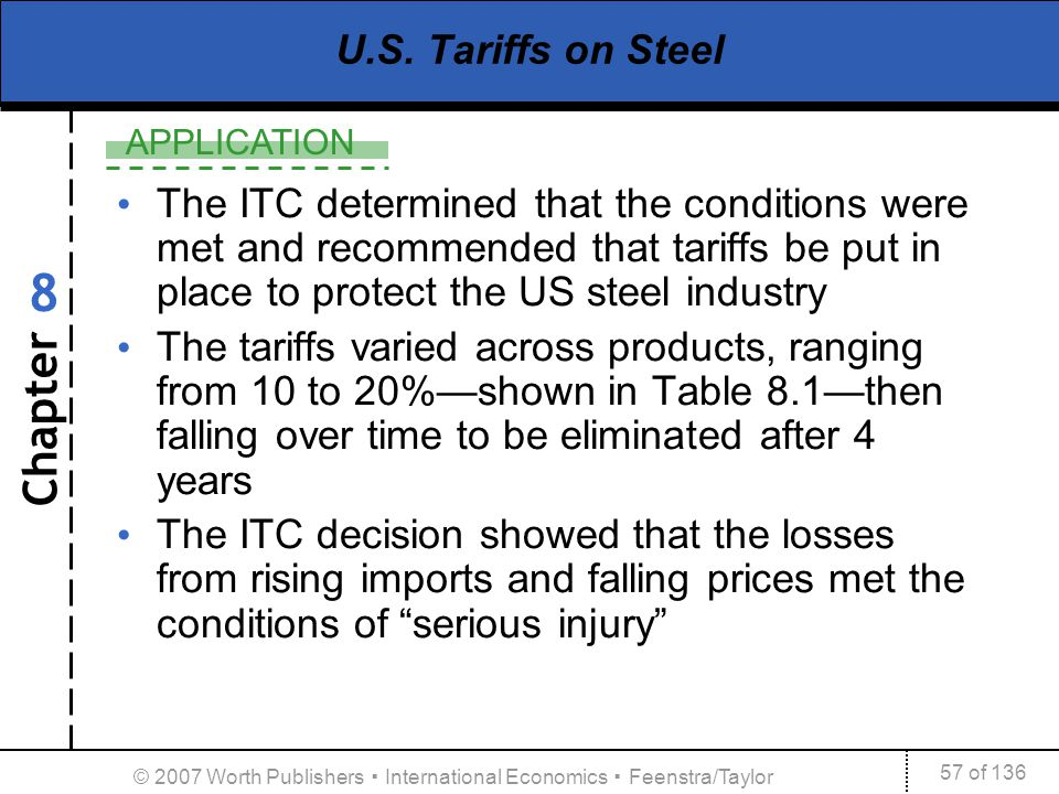 Chapter APPLICATION 57 of 136 8 © 2007 Worth Publishers International Economics Feenstra/Taylor U.S. Tariffs on Steel The ITC determined that the cond