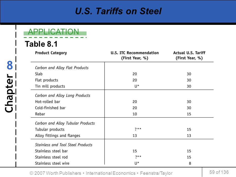 Chapter APPLICATION 59 of 136 8 © 2007 Worth Publishers International Economics Feenstra/Taylor U.S. Tariffs on Steel Table 8.1