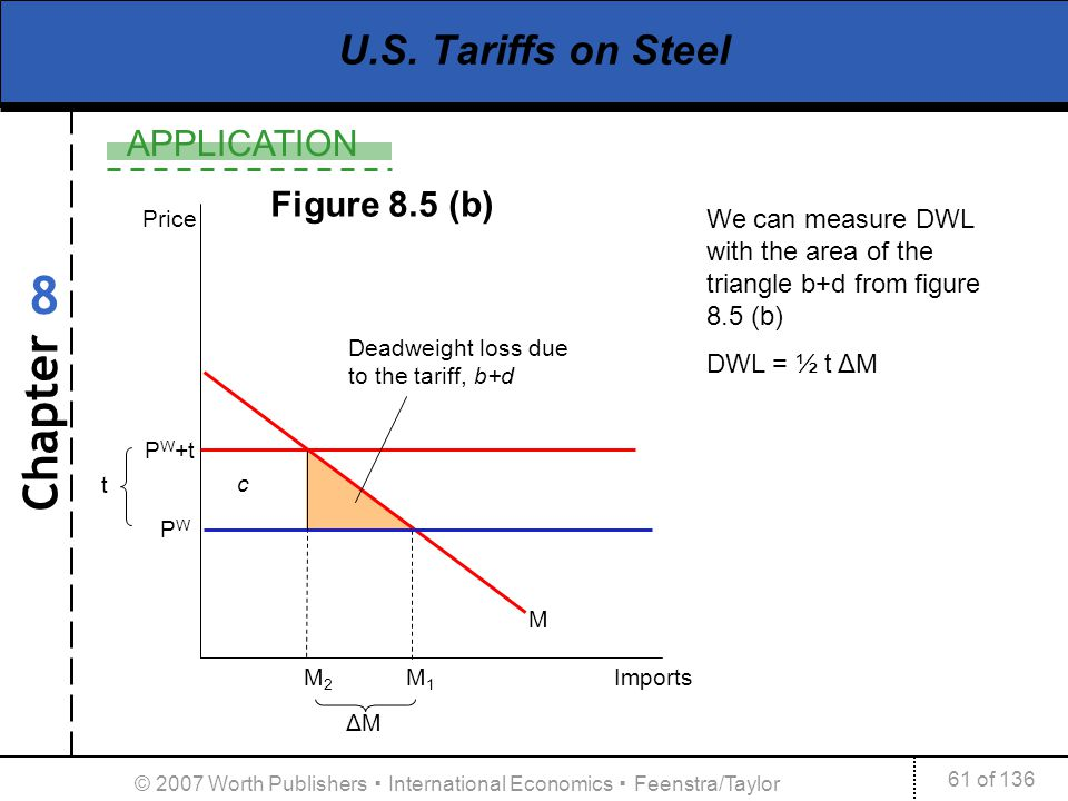 Chapter APPLICATION 61 of 136 8 © 2007 Worth Publishers International Economics Feenstra/Taylor PWPW P W +t U.S. Tariffs on Steel Price M 2 M 1 Import