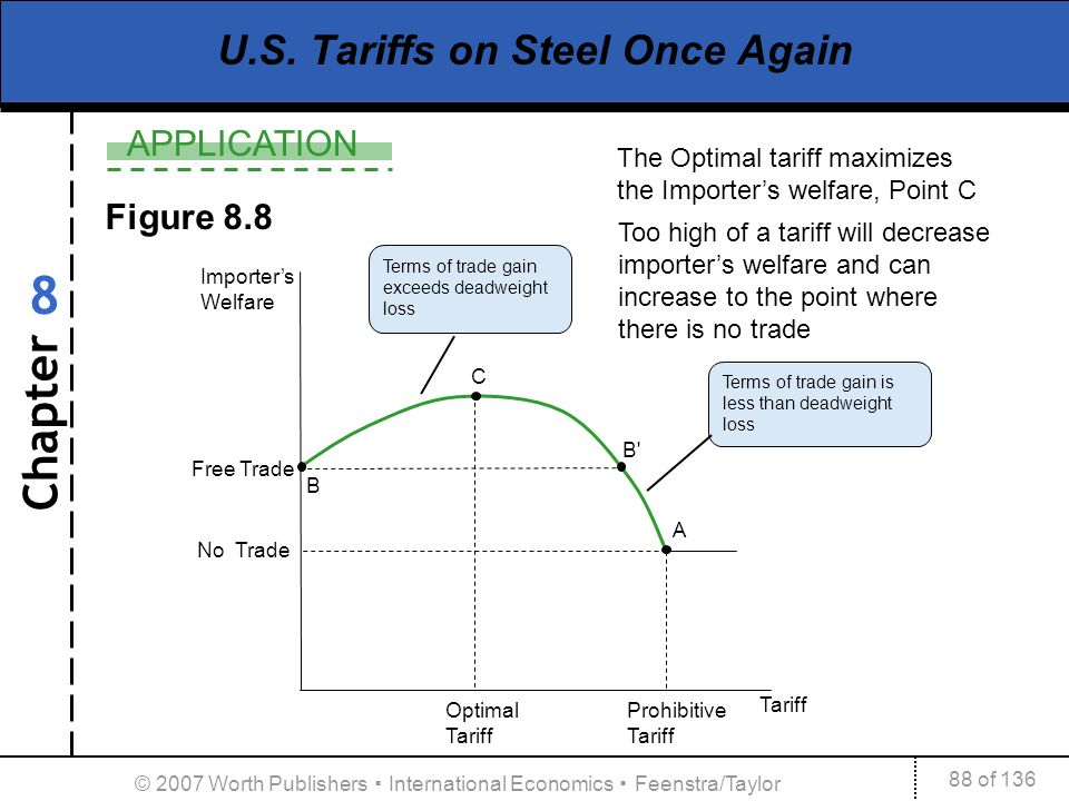 Chapter APPLICATION 88 of 136 8 © 2007 Worth Publishers International Economics Feenstra/Taylor Free Trade Importers Welfare No Trade U.S. Tariffs on