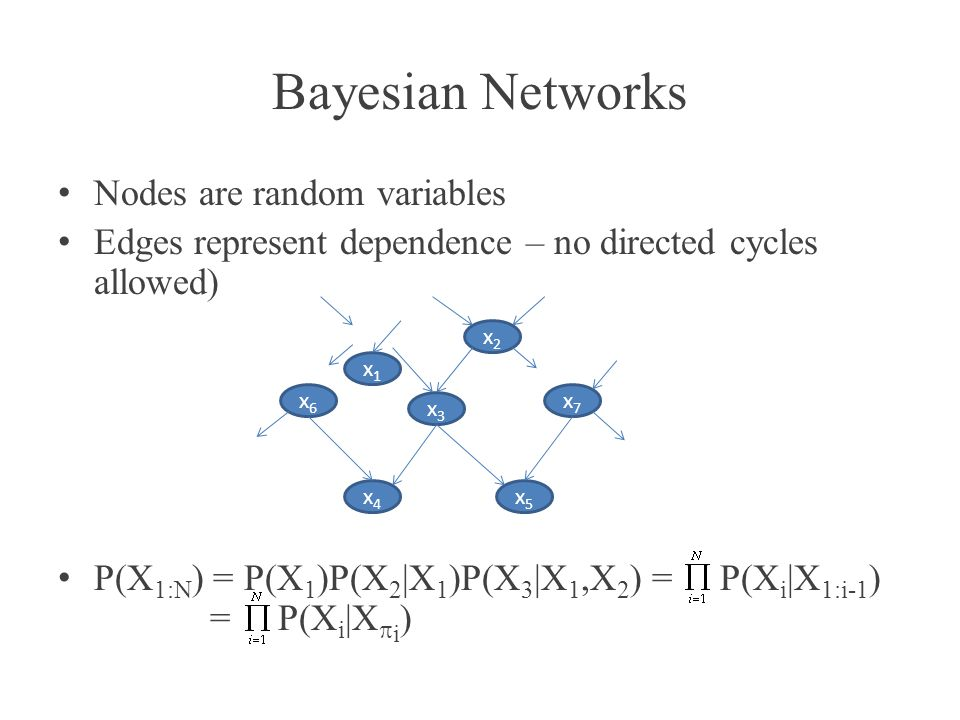 Bayesian Networks Nodes are random variables Edges represent dependence – no directed cycles allowed) P(X 1:N ) = P(X 1 )P(X 2 |X 1 )P(X 3 |X 1,X 2 )