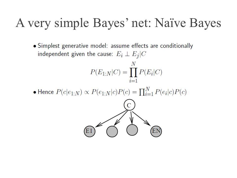 A very simple Bayes net: Naïve Bayes