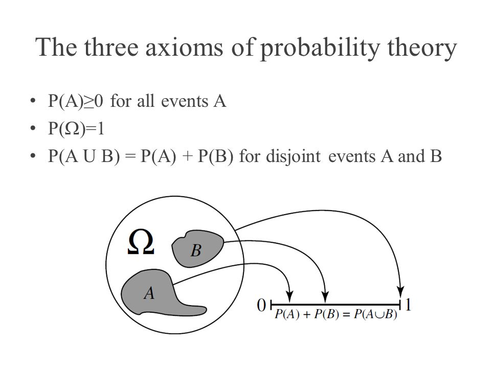 Some consequences of the axioms