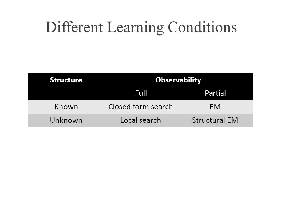 Different Learning Conditions StructureObservability FullPartial KnownClosed form searchEM UnknownLocal searchStructural EM