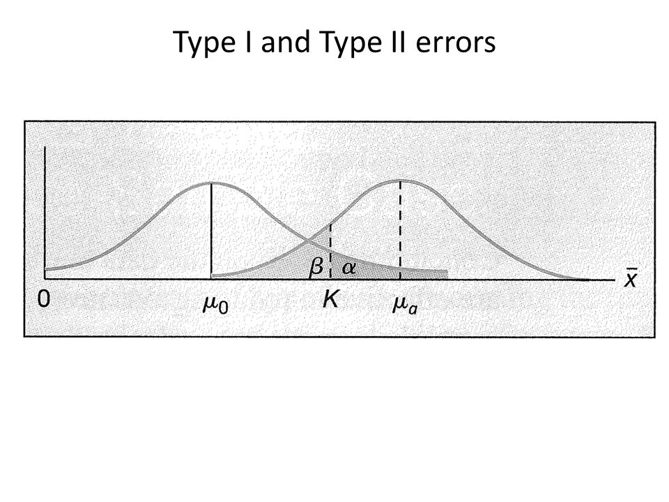 Example 8.2: Type I/II Errors The drying time of paint under a specified test conditions is known to be normally distributed with mean value 75 min and standard deviation 9 min.