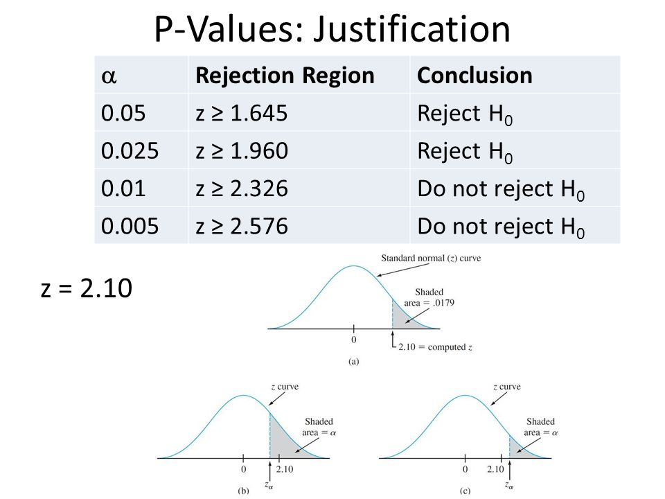 P-Values: Justification z = 2.10 Rejection RegionConclusion 0.05z 1.645Reject H 0 0.025z 1.960Reject H 0 0.01z 2.326Do not reject H 0 0.005z 2.576Do n