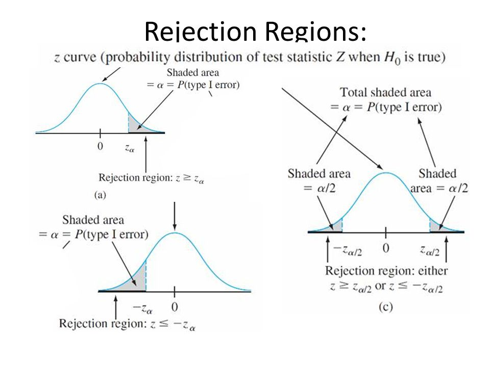 Case I: Summary Null hypothesis: H 0 : μ = μ 0 Test statistic: Alternative Hypothesis Rejection Region for Level α Test upper-tailedH a : μ > μ 0 z z α lower-tailedH a : μ < μ 0 z -z α two-tailedH a : μ μ 0 z z α/2 OR z -z α/2