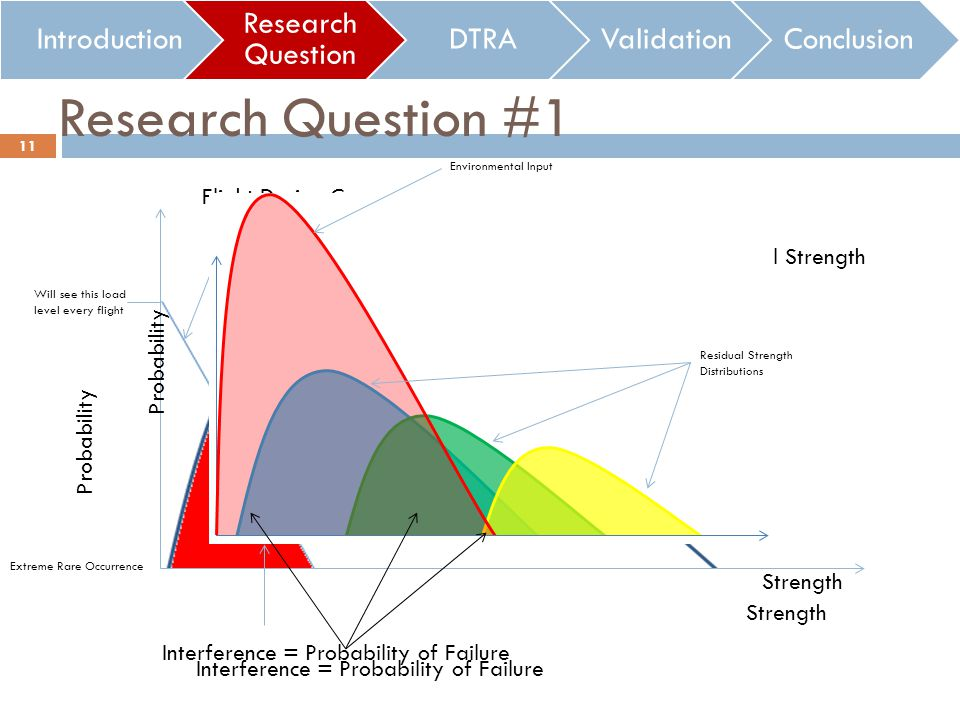 Research Question #1 Introduction Research Question DTRAValidationConclusion Probability Strength Residual Strength Interference = Probability of Fail