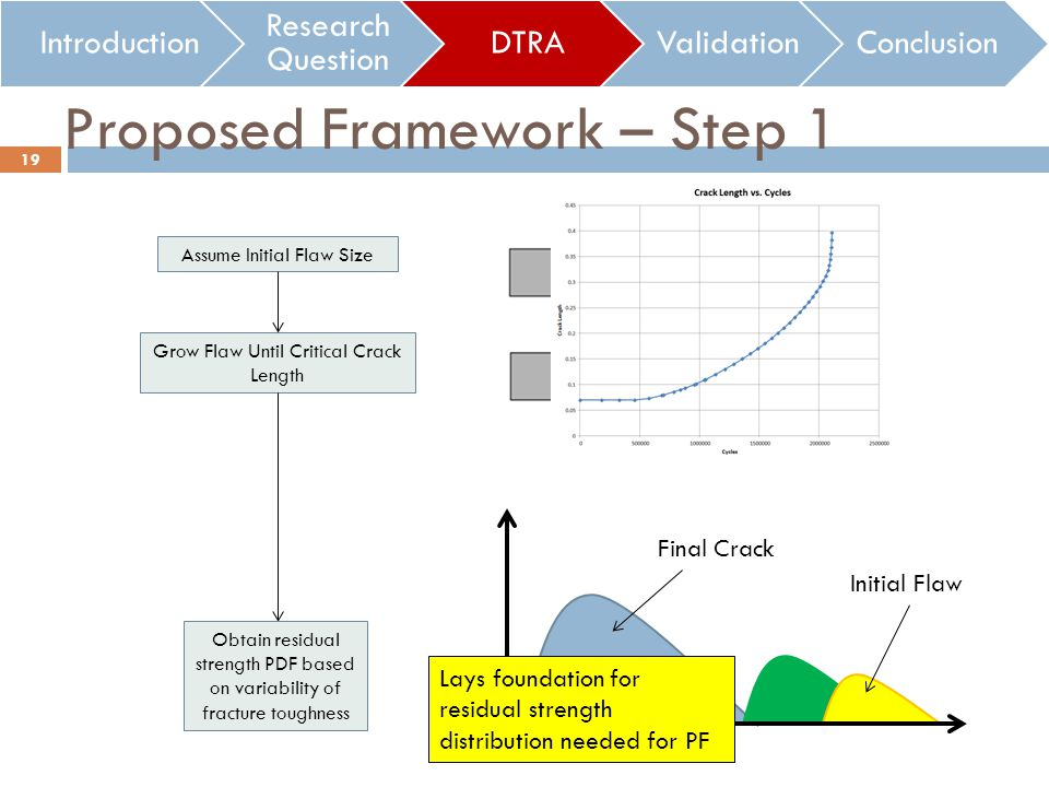 Proposed Framework – Step 1 Introduction Research Question DTRAValidationConclusion Grow Flaw Until Critical Crack Length 19 Initial Flaw Final Crack