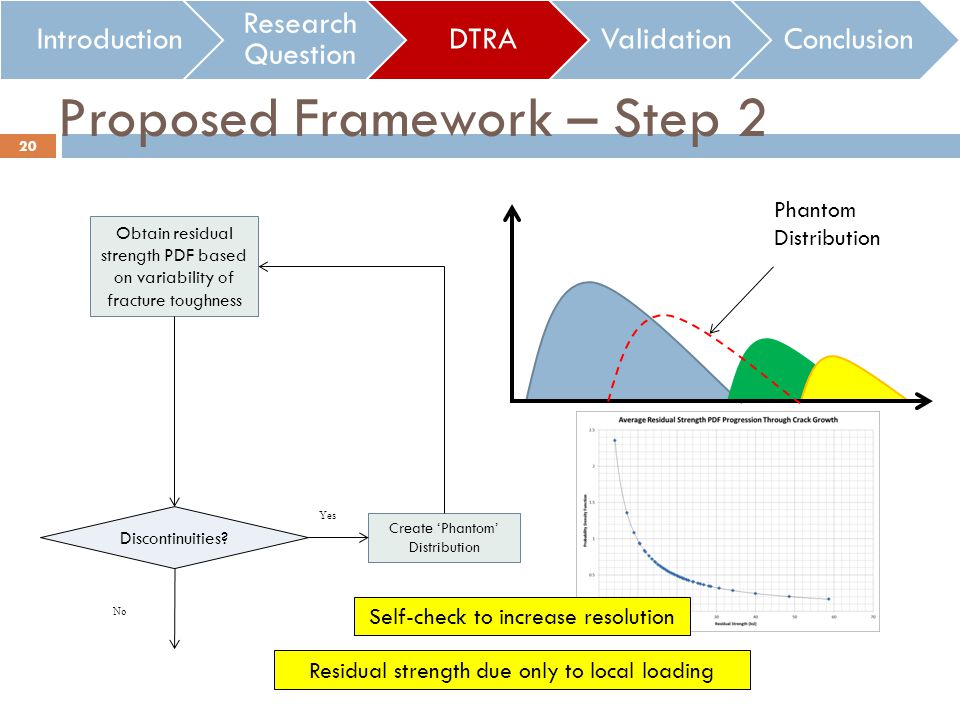 Proposed Framework – Step 2 Introduction Research Question DTRAValidationConclusion Obtain residual strength PDF based on variability of fracture toughness 20 Phantom Distribution Discontinuities.