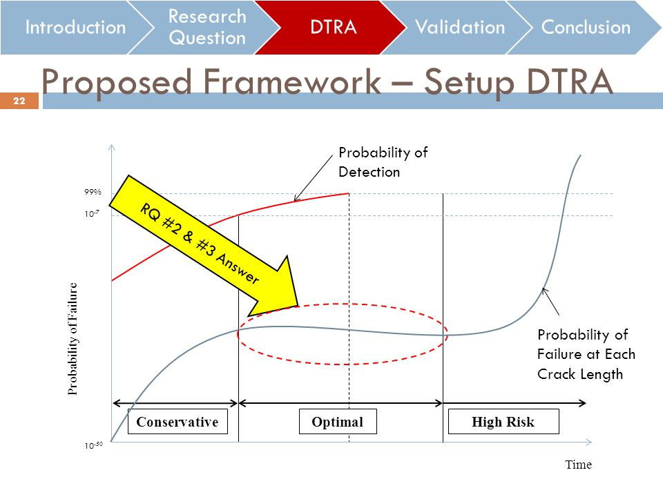 Proposed Framework – Setup DTRA Introduction Research Question DTRAValidationConclusion Probability of Failure Time 10 -50 10 -7 Conservative High Risk 99% Probability of Detection Optimal Probability of Failure at Each Crack Length 22 RQ #2 & #3 Answer