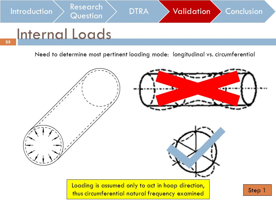 Internal Loads Introduction Research Question DTRAValidationConclusion 25 Loading is assumed only to act in hoop direction, thus circumferential natural frequency examined Need to determine most pertinent loading mode: longitudinal vs.