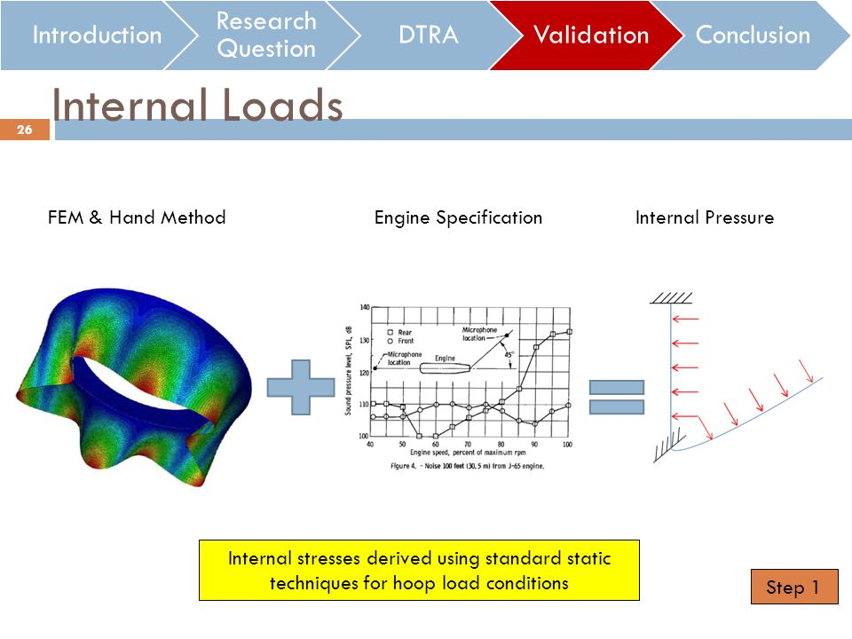 Internal Loads Introduction Research Question DTRAValidationConclusion FEM & Hand MethodEngine SpecificationInternal Pressure Internal stresses derived using standard static techniques for hoop load conditions 26 Step 1