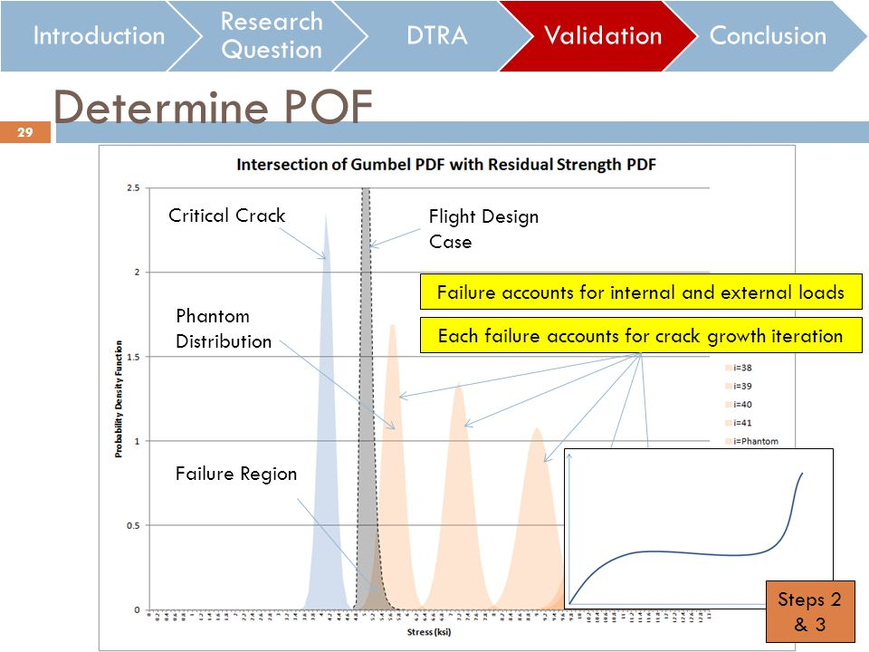 Introduction Research Question DTRAValidationConclusion Failure accounts for internal and external loads Each failure accounts for crack growth iteration Determine POF 29 Steps 2 & 3 Failure Region Flight Design Case Critical Crack Phantom Distribution