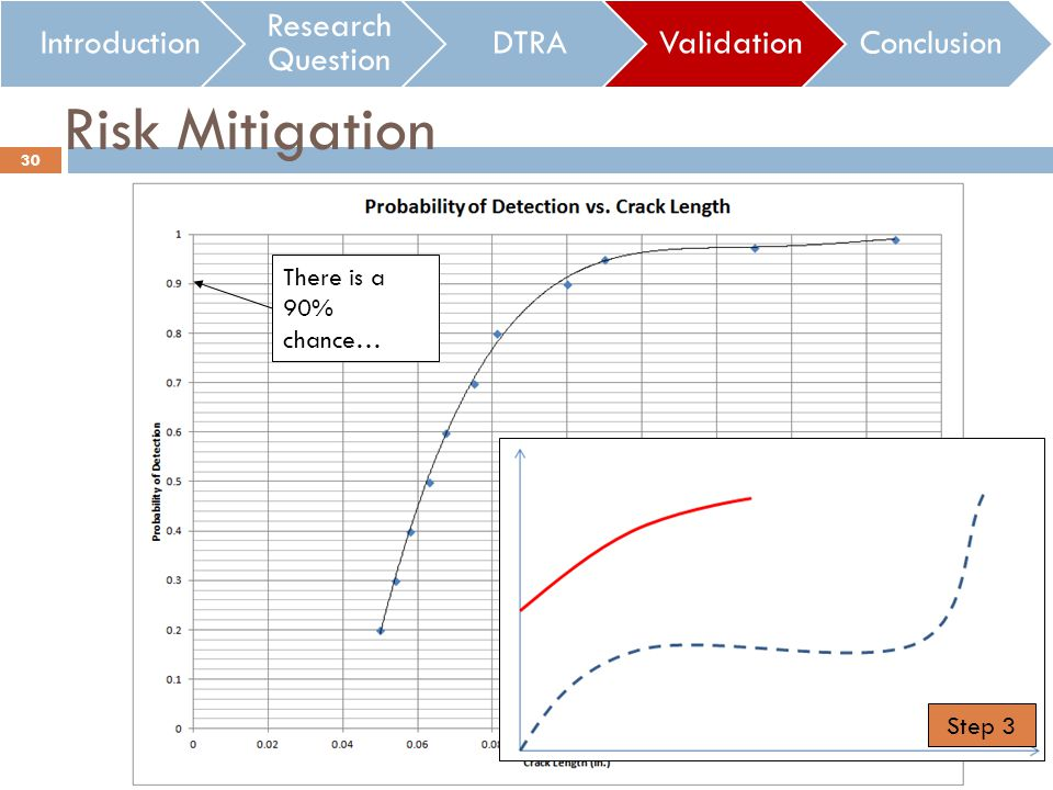 Introduction Research Question DTRAValidationConclusion Risk Mitigation …this crack length can be found There is a 90% chance… Each crack length is associated with a flight time 30 Step 3