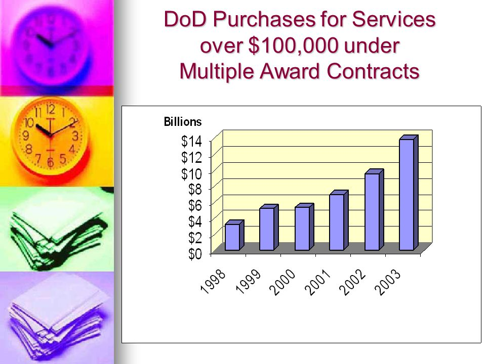 DoD Purchases for Services over $100,000 under Multiple Award Contracts